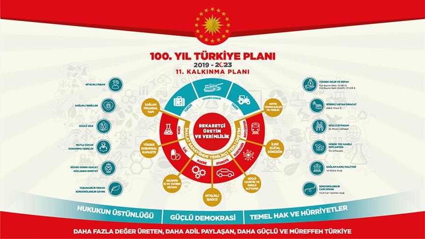 100. Yıl Türkiye Planı 2019-2023