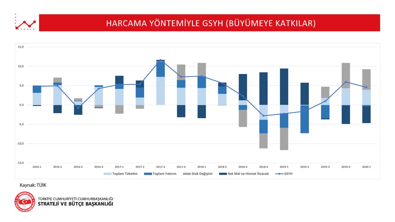 Harcama Yöntemiyle GSYH