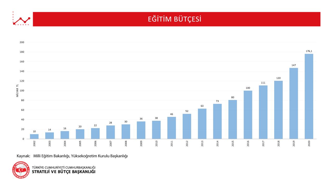 Eğitim Bütçesi Grafiği