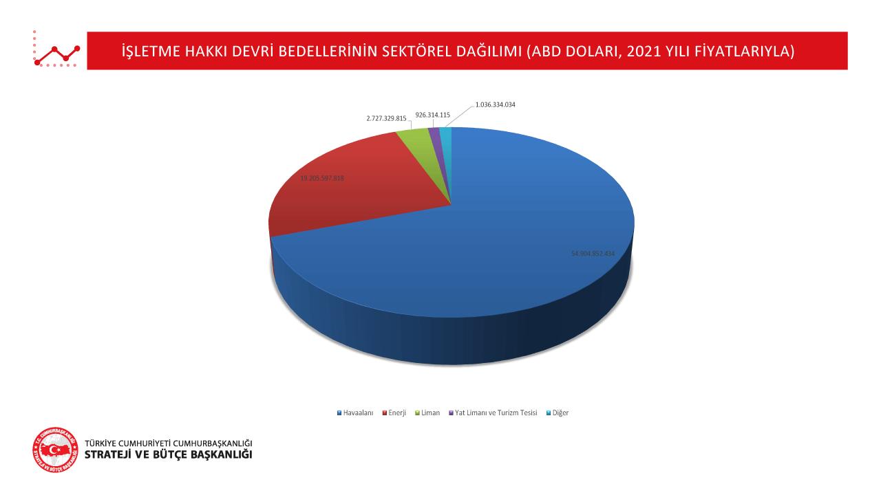 İşletme Hakkı Devri Bedellerinin Sektörel Dağılımı (ABD Doları, 2021 Yılı Fiyatlarıyla)