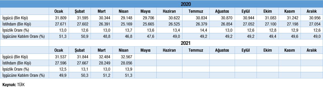 Temel İşgücü Göstergeleri Tablosu Nisan 2021 Verisi