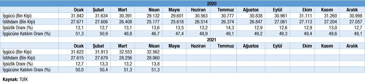 Temel İşgücü Göstergeleri Mayıs 2021 Tablo