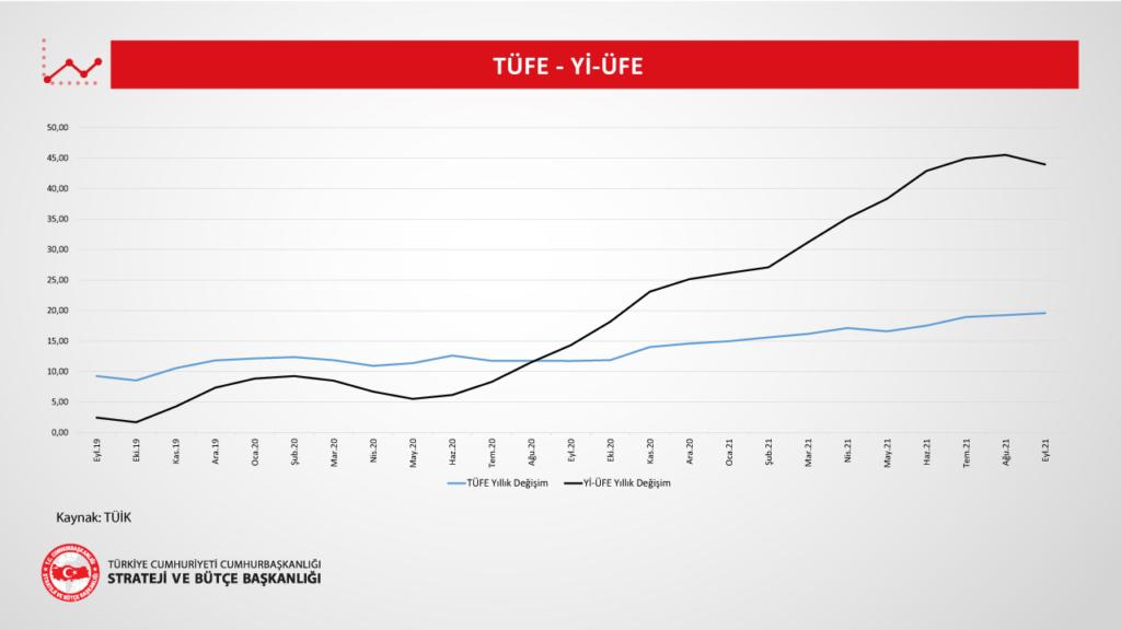TÜFE, Yİ-ÜFE Eylül 2021 Grafiği